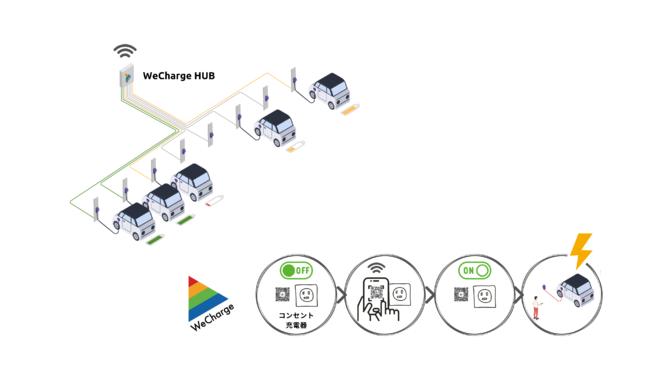 WeCharge HUBによるWeCharge電気自動車充電サービスのイメージ