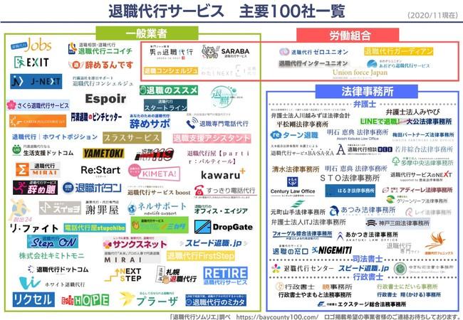 退職代行サービス業界マップ2020最新版(主要100社一覧)