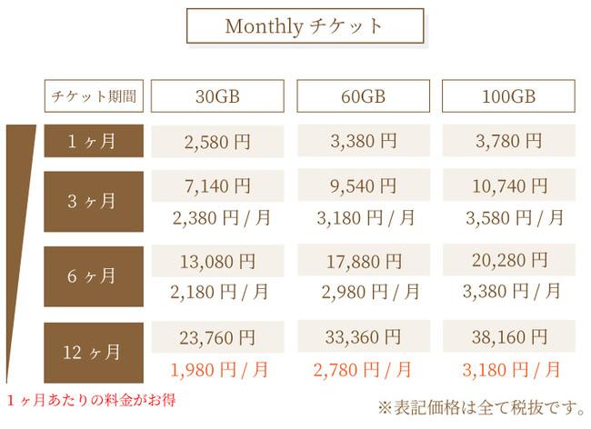 Monthlyチケット価格表。長期利用で1ヶ月あたりの料金がお得に。